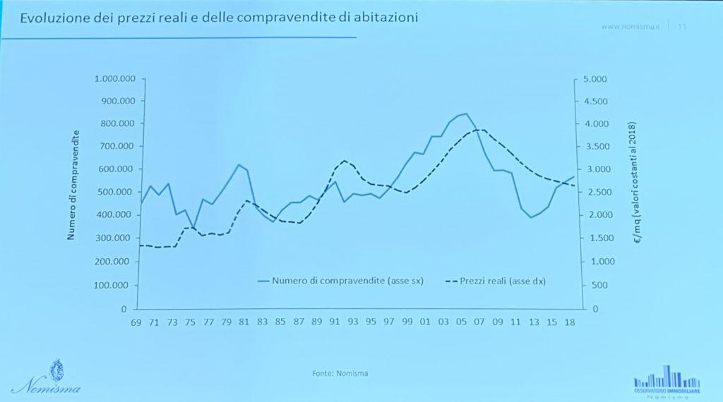 Vendite e prezzi delle case a Milano